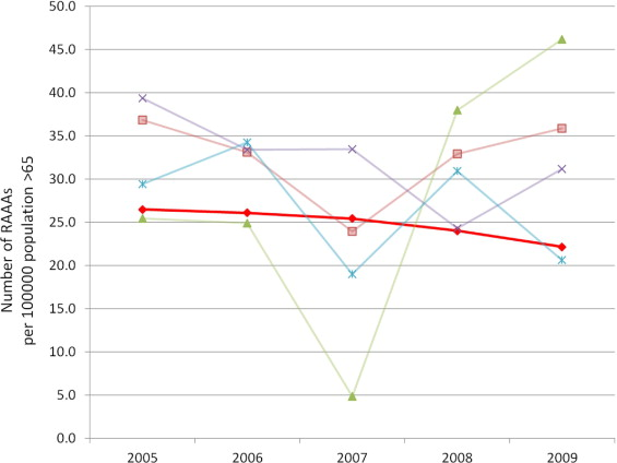 Trends in the utilization of endovascular therapy for ...