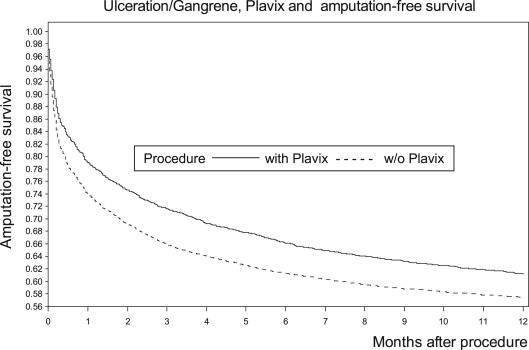 Effect of Plavix on Limb Salvage Following Endovascular Lower Extremity Revascularization